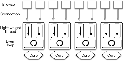 User threads with one process per core