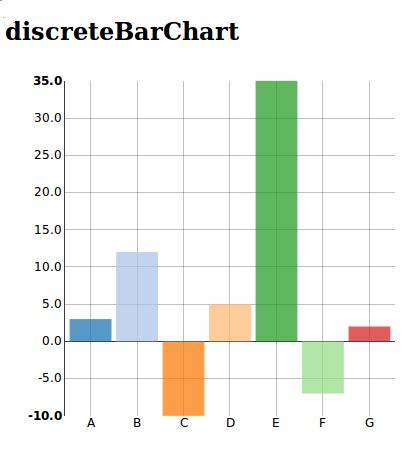 https://raw.github.com/areski/django-nvd3/master/docs/source/_static/screenshot/discreteBarChart.png