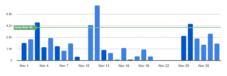 Productive Hours in November 2017