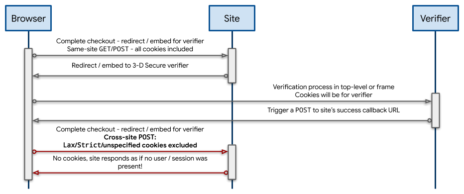Sequence diagram showing cookies being excluded on the final POST request