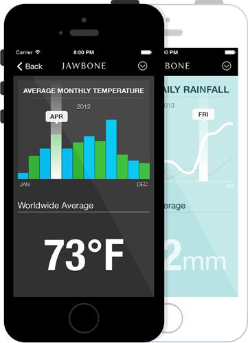 GitHub - Jawbone/JBChartView: iOS-based charting library for both