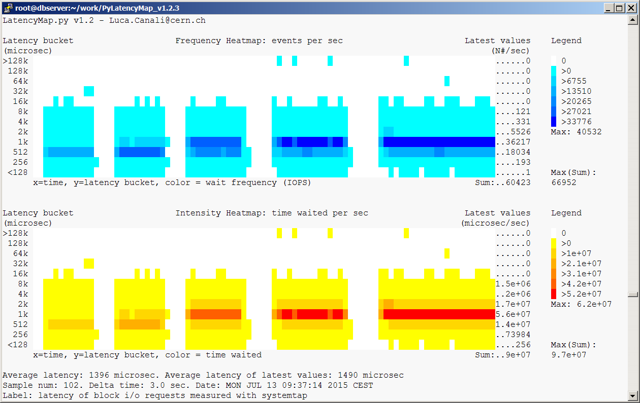 Example of Frequency-Intensity latency heat map