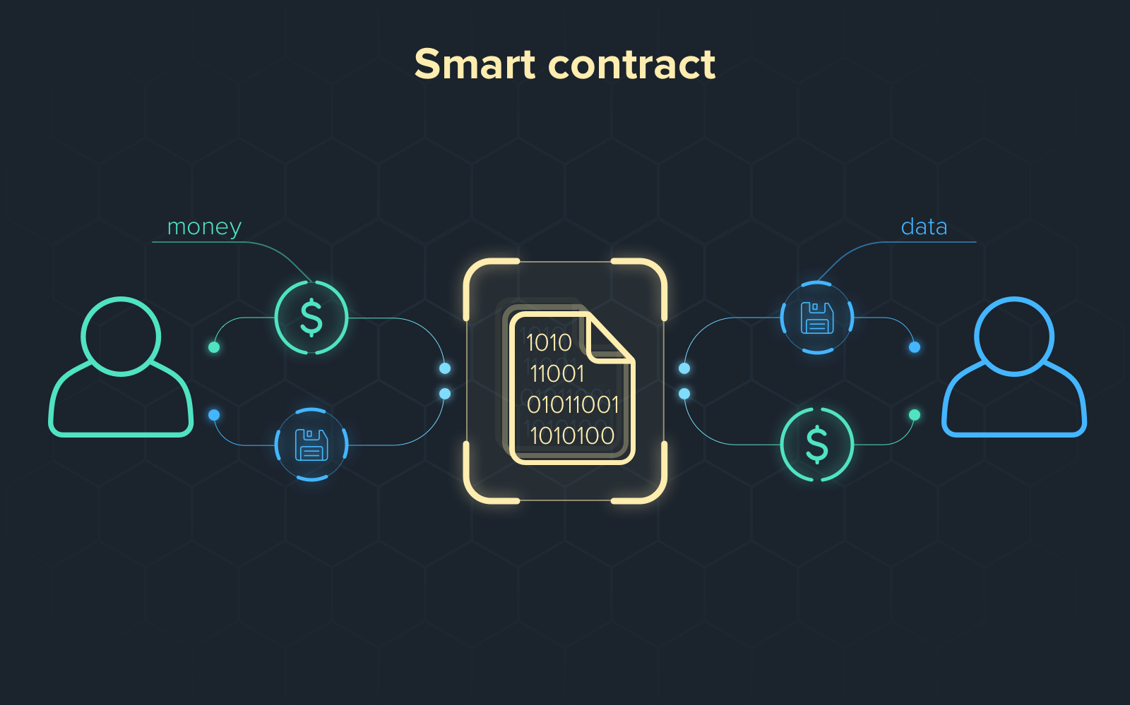 Smart Contracts in Remix - 混合智能合约