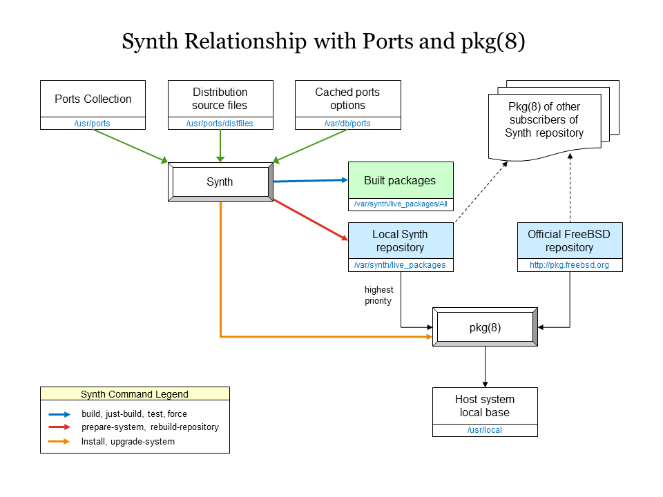 Relationship with ports and pkg(8)