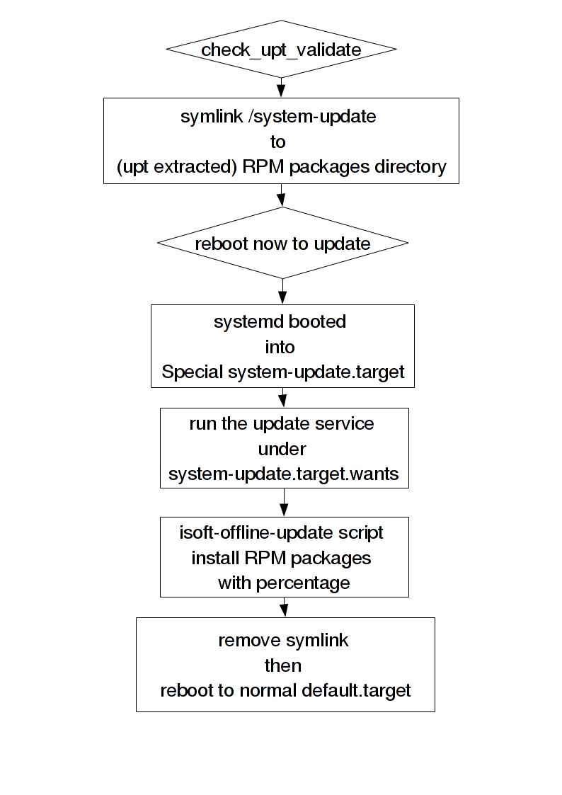 iSOFTLinux Offline System Update