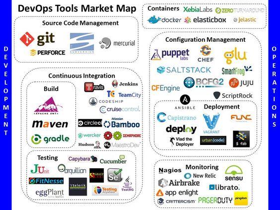 monitoring tools in devops