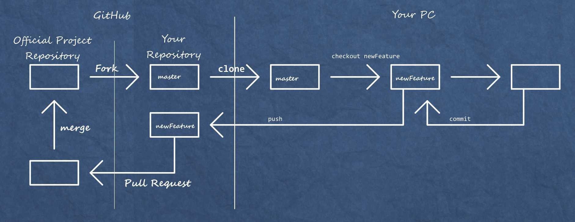 Githup sisteminin çalışma şekli