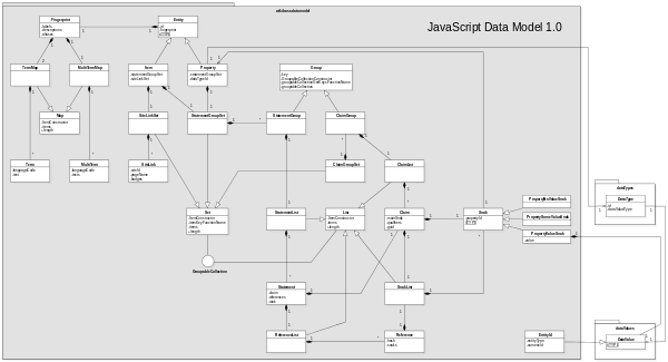 Wikibase JavaScript Data Model UML diagram