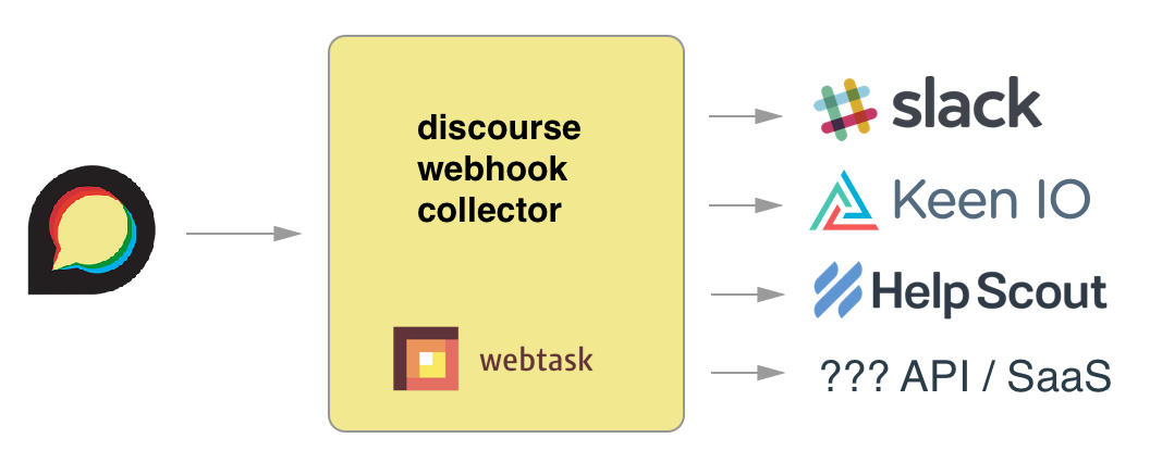 discourse-webhook-collector architecture