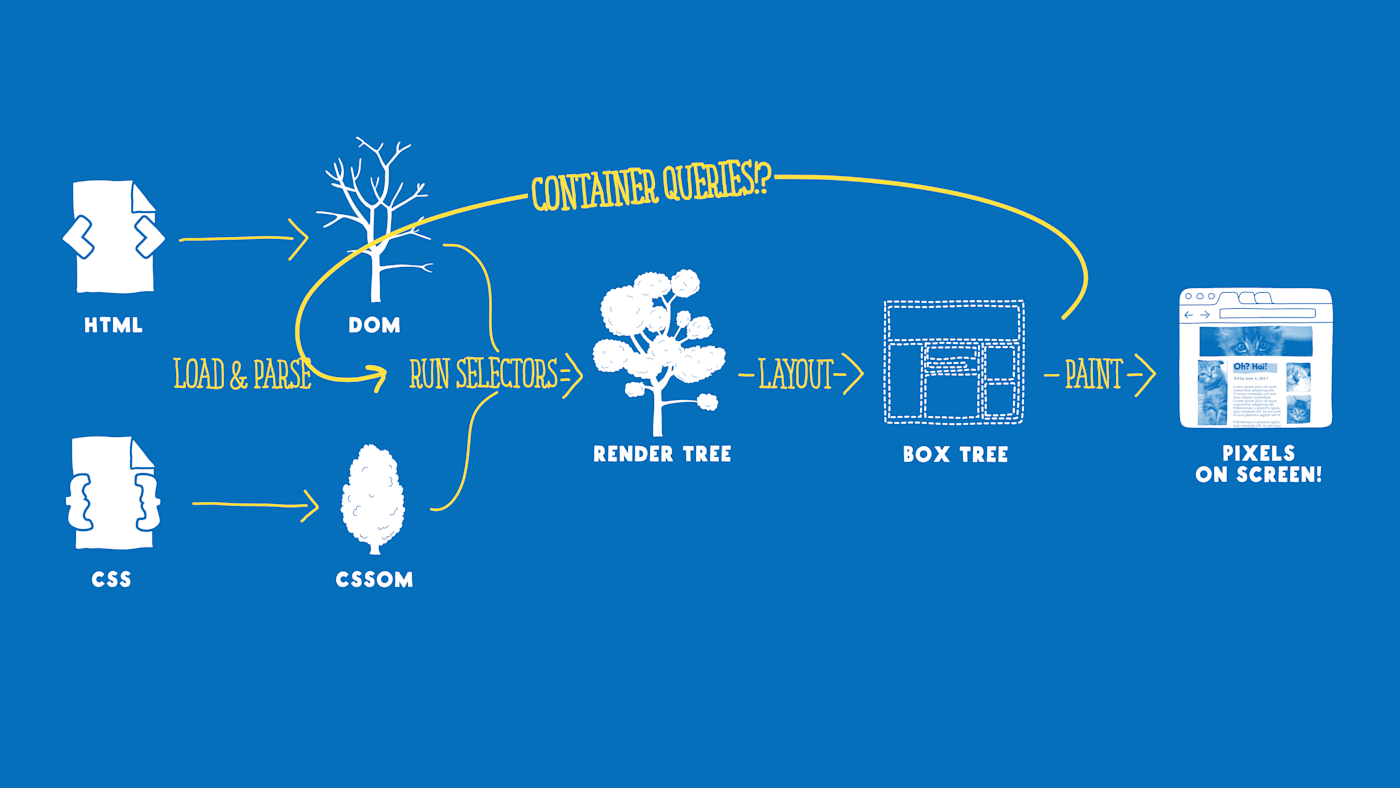 """The same flowchart, but with a giant loopy arrow added, connecting the """"box tree"""" back to the """"run selectors""""process"""