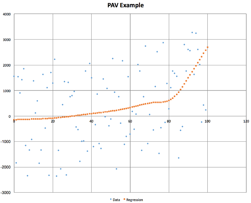GitHub - sanity/pairAdjacentViolators: A JVM implementation of the