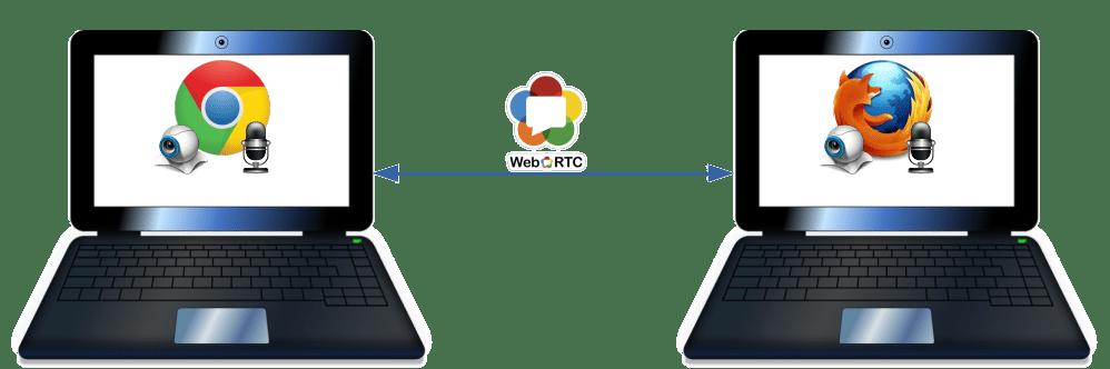 WebRTC_P2P