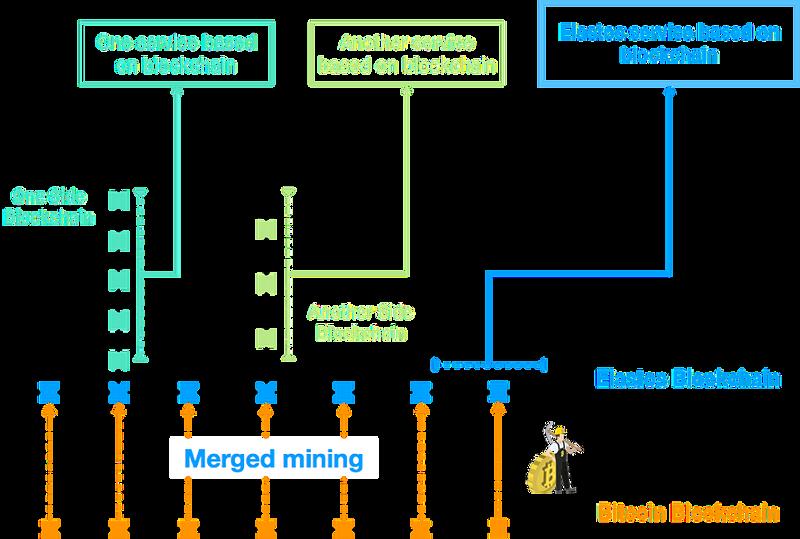 Elastos Blockchain Architecture Wiki GitHub