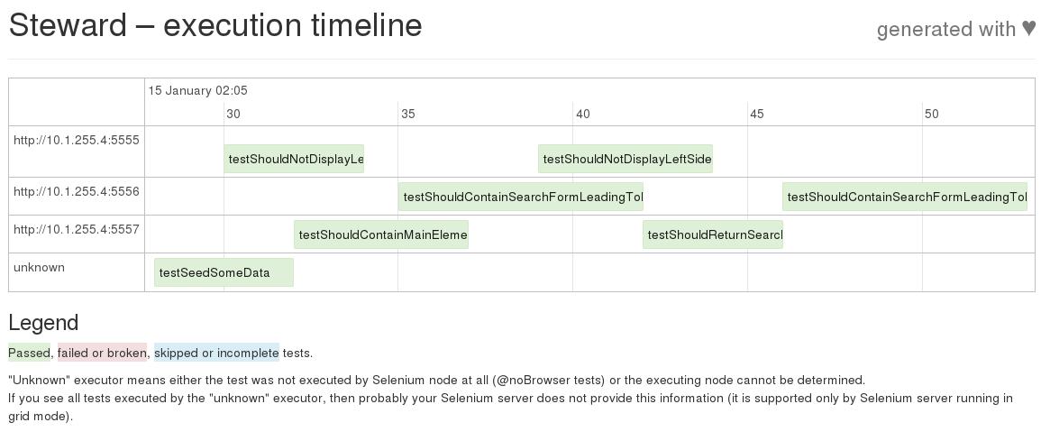 Example timeline visualization