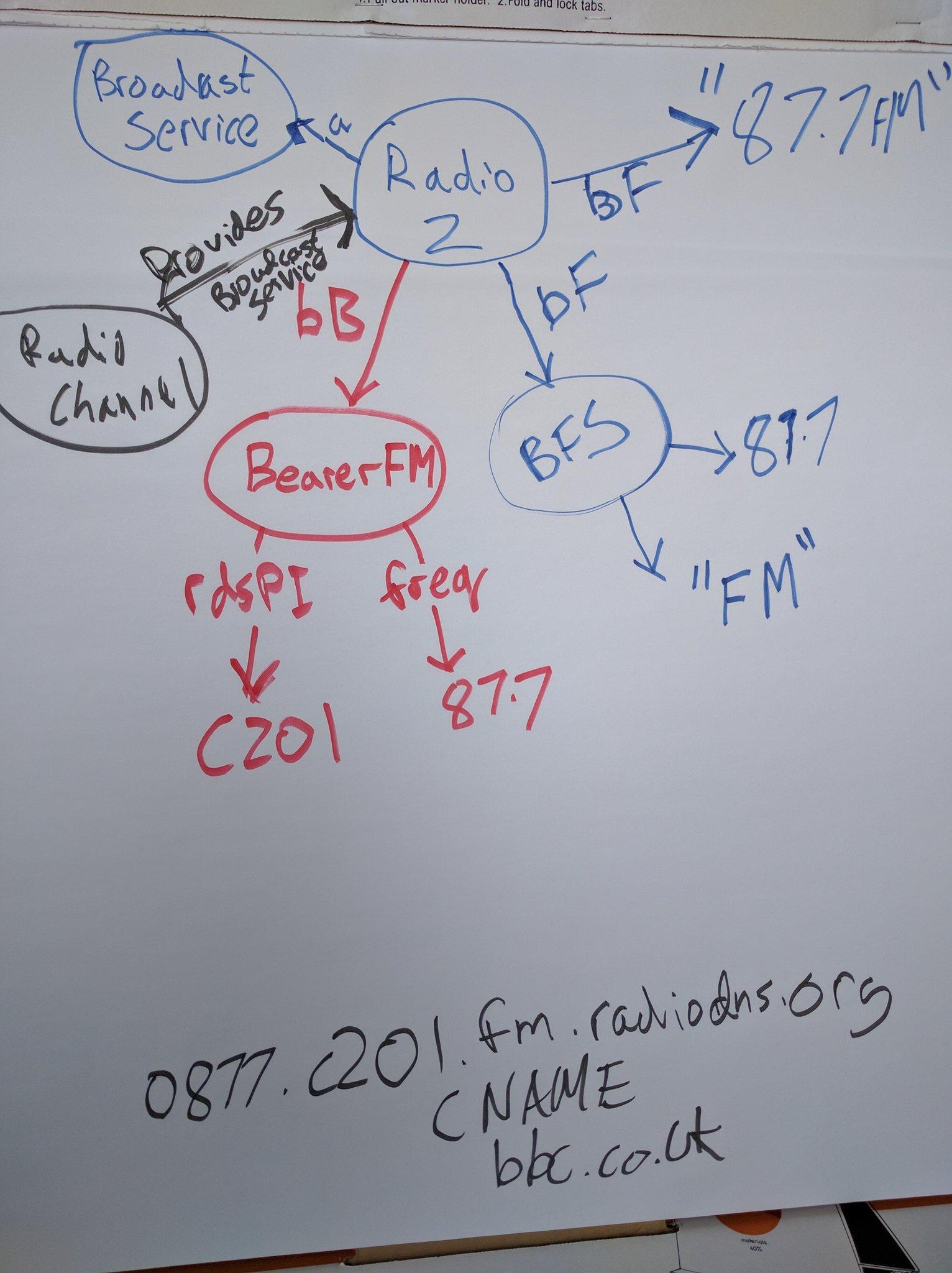 node arc diagram described below