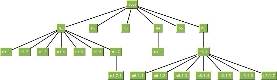 Example tree layout