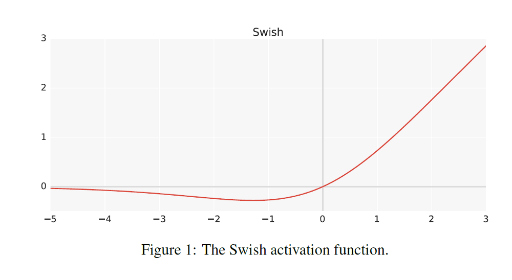 step activation function keras