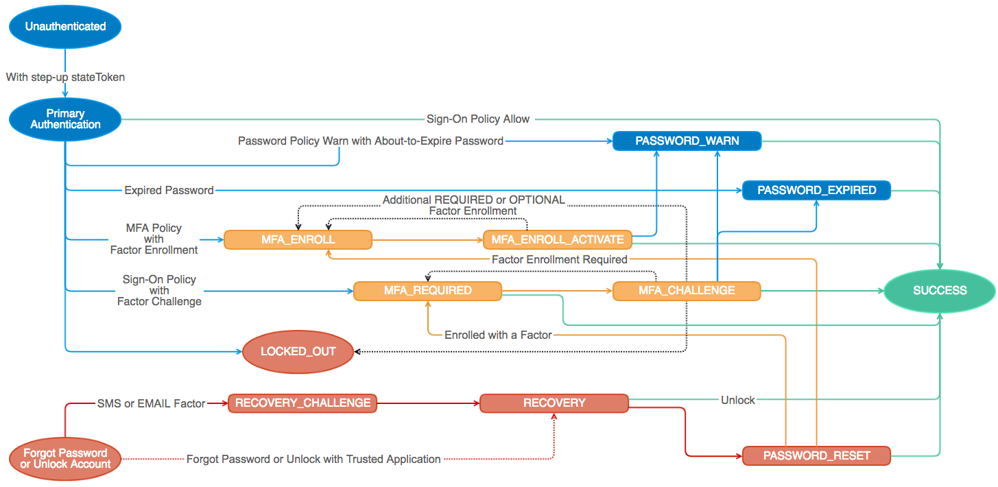 State Model Diagram