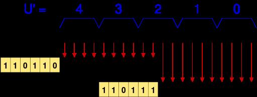 UTF-16 Surrogates