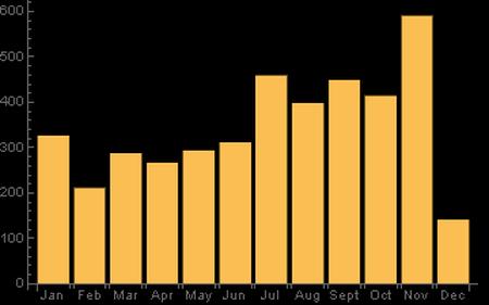 UFO Sightings Vertical Bar Chart