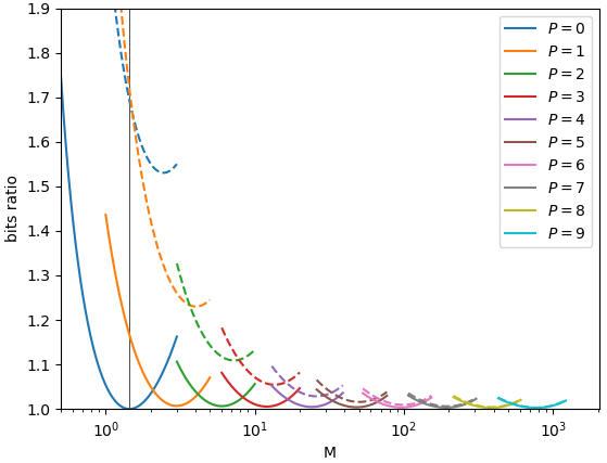 Sizes of golomb filters, in ratio to entropy