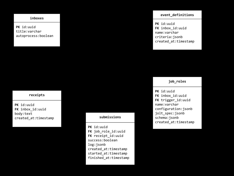 Database Schema · OpenFn/postman Wiki · GitHub