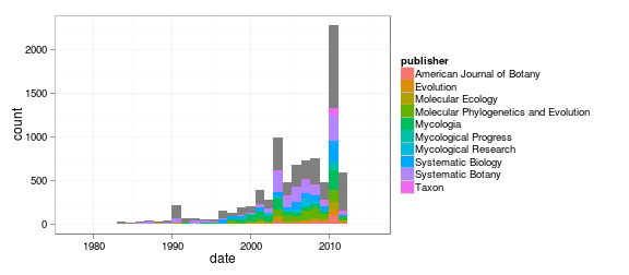 Histogram of publication dates by year, with the code required to generate the figure.
