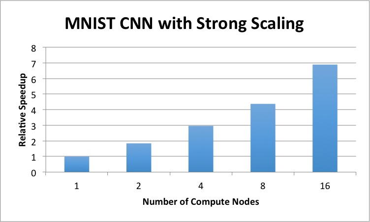 MNIST CNN Strong Scaling Performance