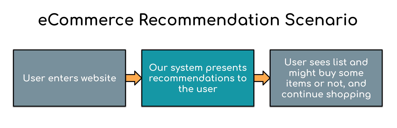 GitHub - moebg/retailbox: 🛍️RetailBox - eCommerce Recommender