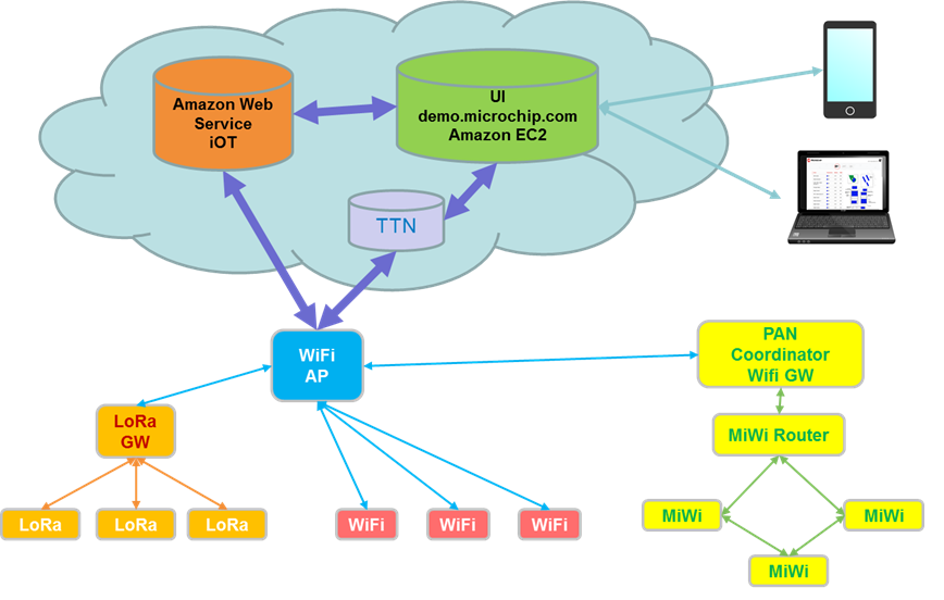 GitHub - MicrochipTech/Wireless-Sensor-Network: Create a Wi