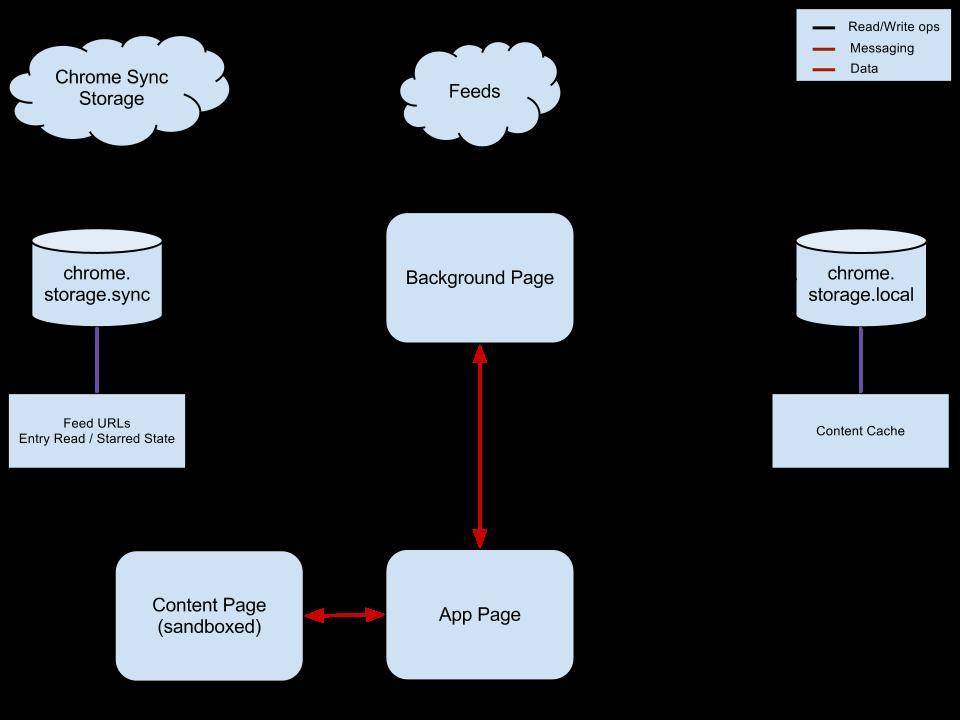 wReader Architecture Diagram