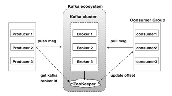 apache kafka quick start guide · vaquarkhan/vaquarkhan Wiki