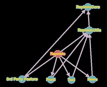 Module Graph