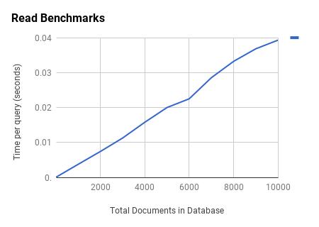 Read Benchmarks