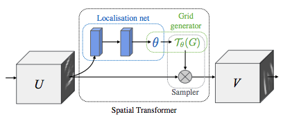 models/research/transformer at master · tensorflow/models
