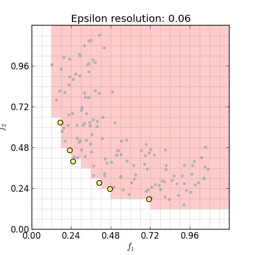 Data after epsilon-nondominated sort.  Highlighted solutions are epsilon-nondominated.