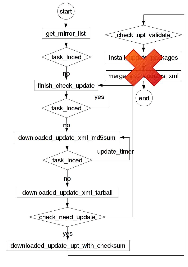 iSOFTLinux System Update daemon workflow