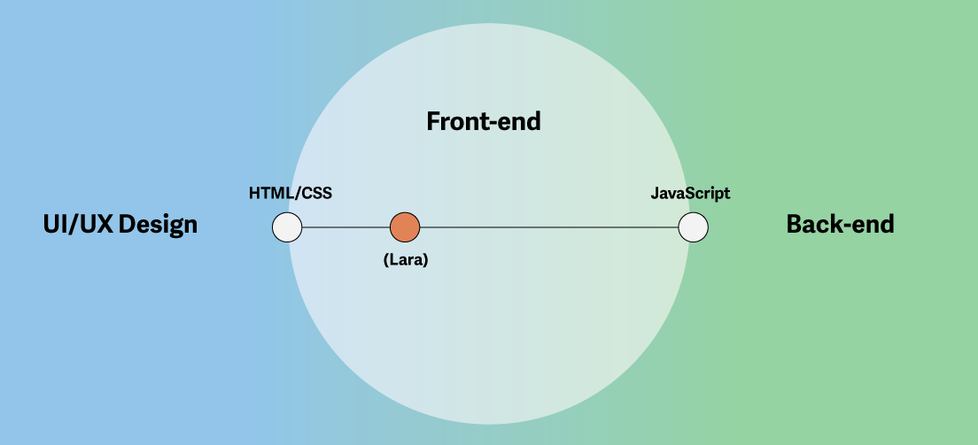 Diagram of the spectrum of skills in front-end development