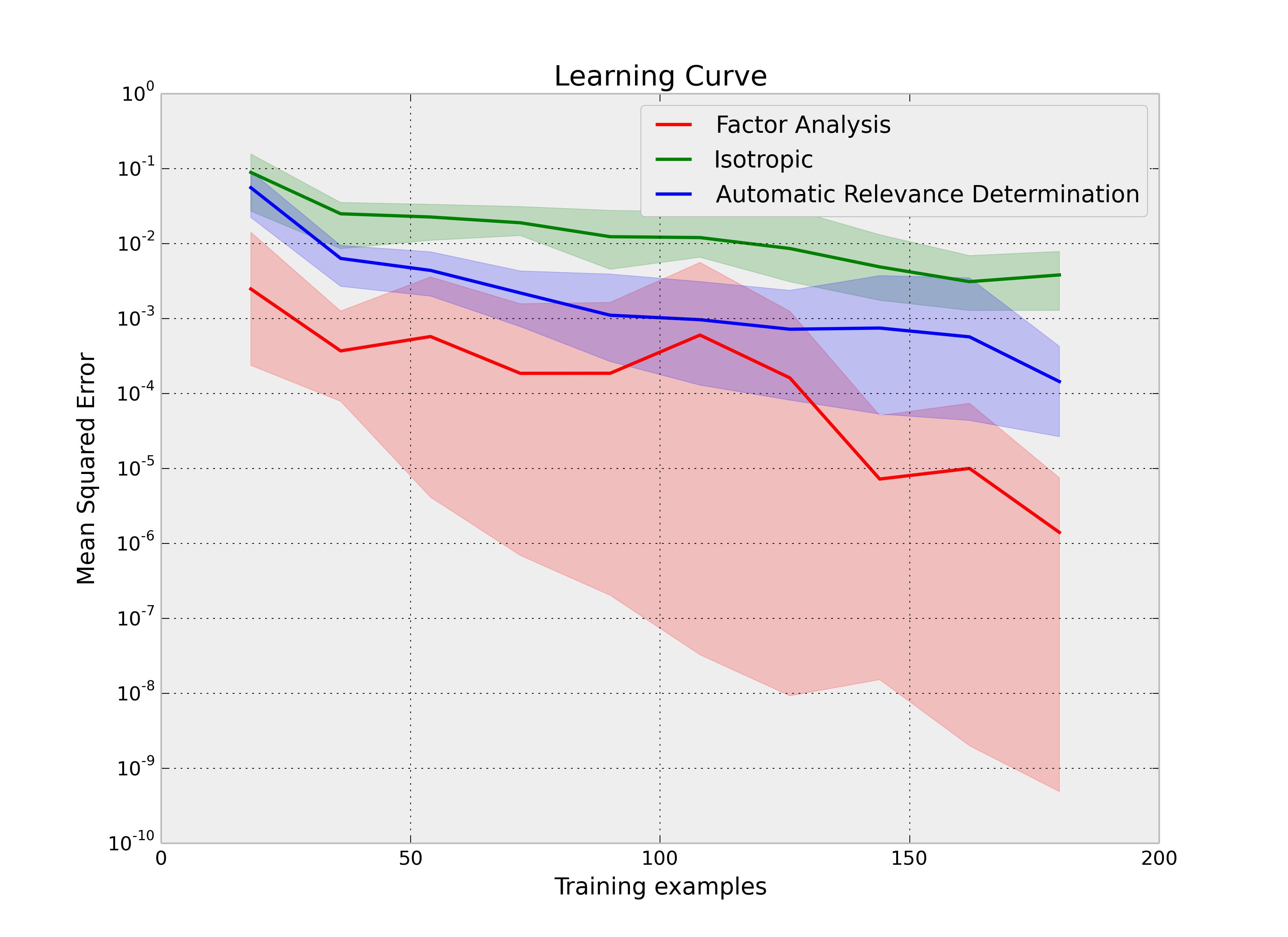 plot_gp_learning_curve
