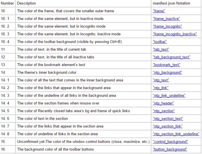 GitHub - mike-u/EditChromeThemes: A guide to editing Chrome themes