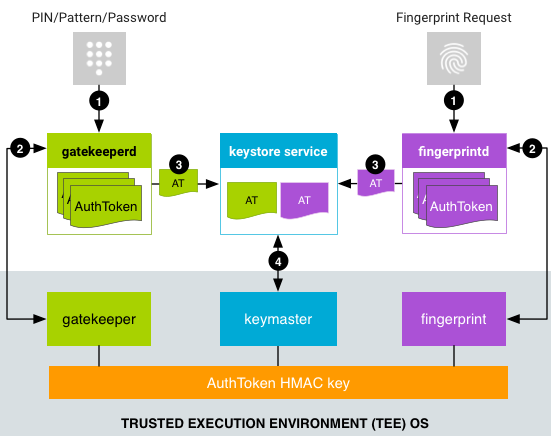 Android Security Framework