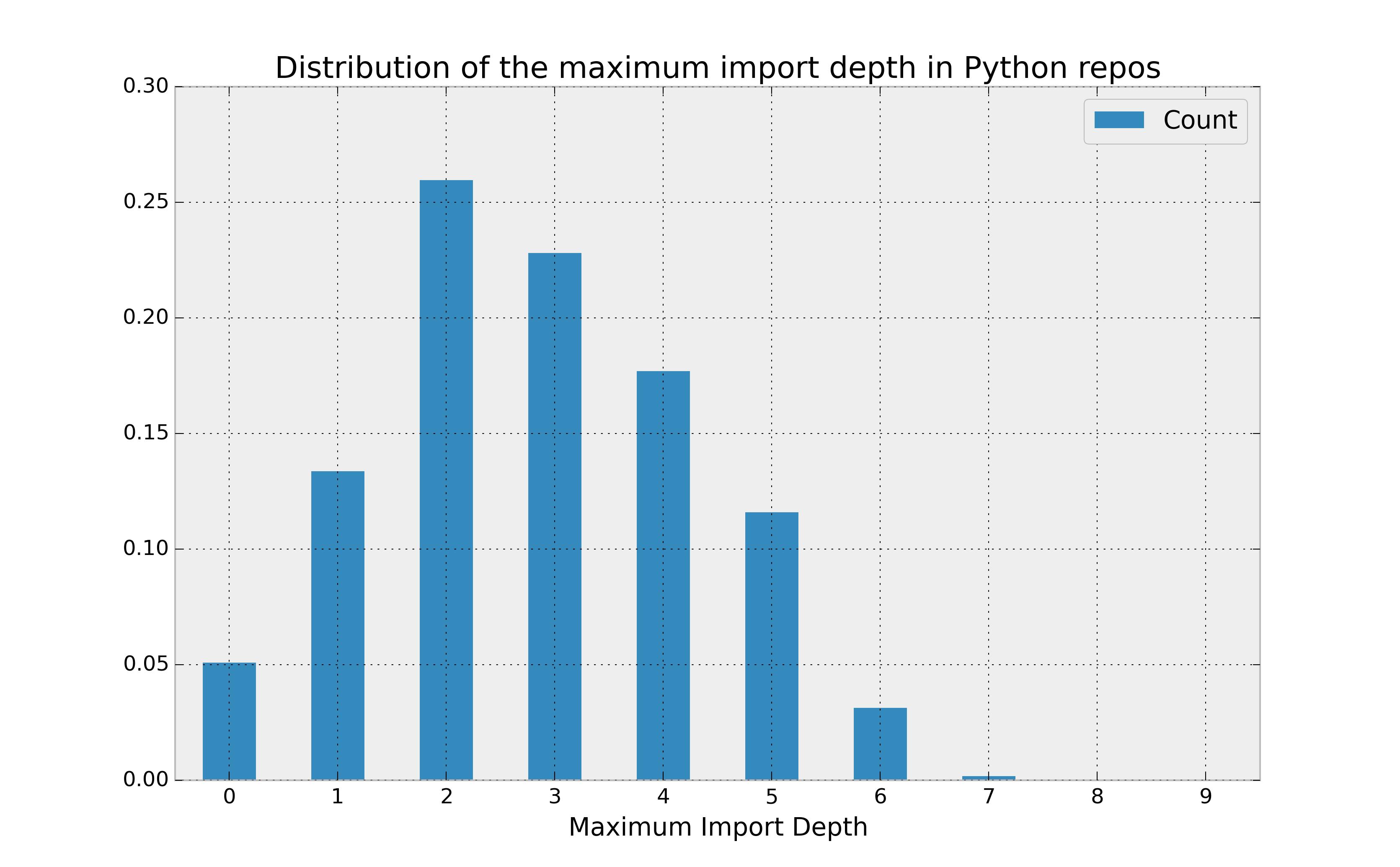 GitHub - CamDavidsonPilon/PyconCanada2015: My scrapers, data and ...