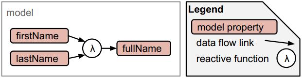 curran/model - Libraries io