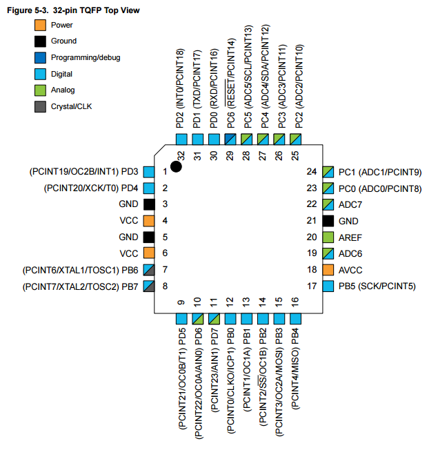 Supplement: ATmega328P · PrecisionShift/ECE411 Wiki · GitHub