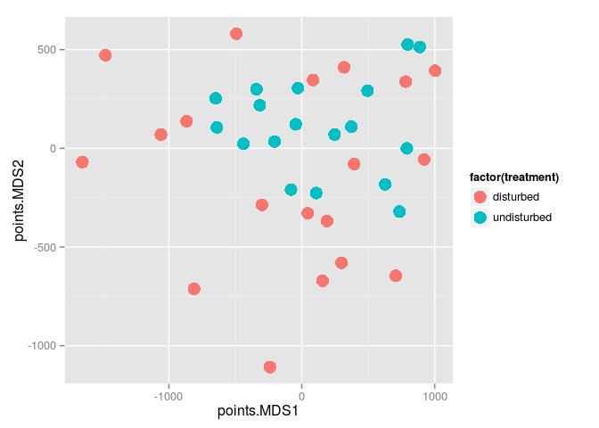 plot of chunk phylordinate