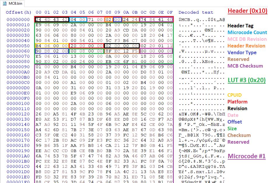 GitHub - platomav/MCExtractor: Intel, AMD, VIA & Freescale