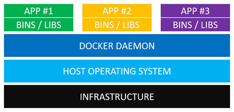 Docker architecture