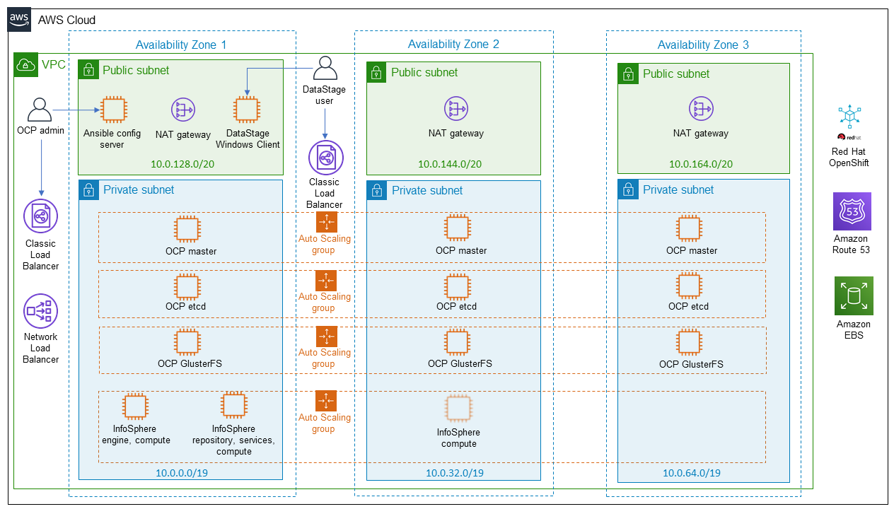 Quick Start architecture for IBM InfoSphere DataStage on the AWS Cloud
