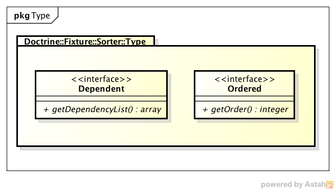 Doctrine_Fixture_Sorter_Type