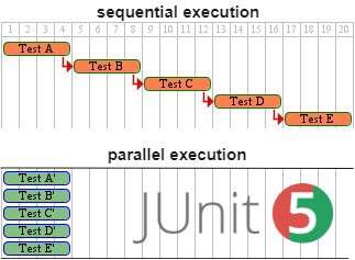 execution sequence illustration